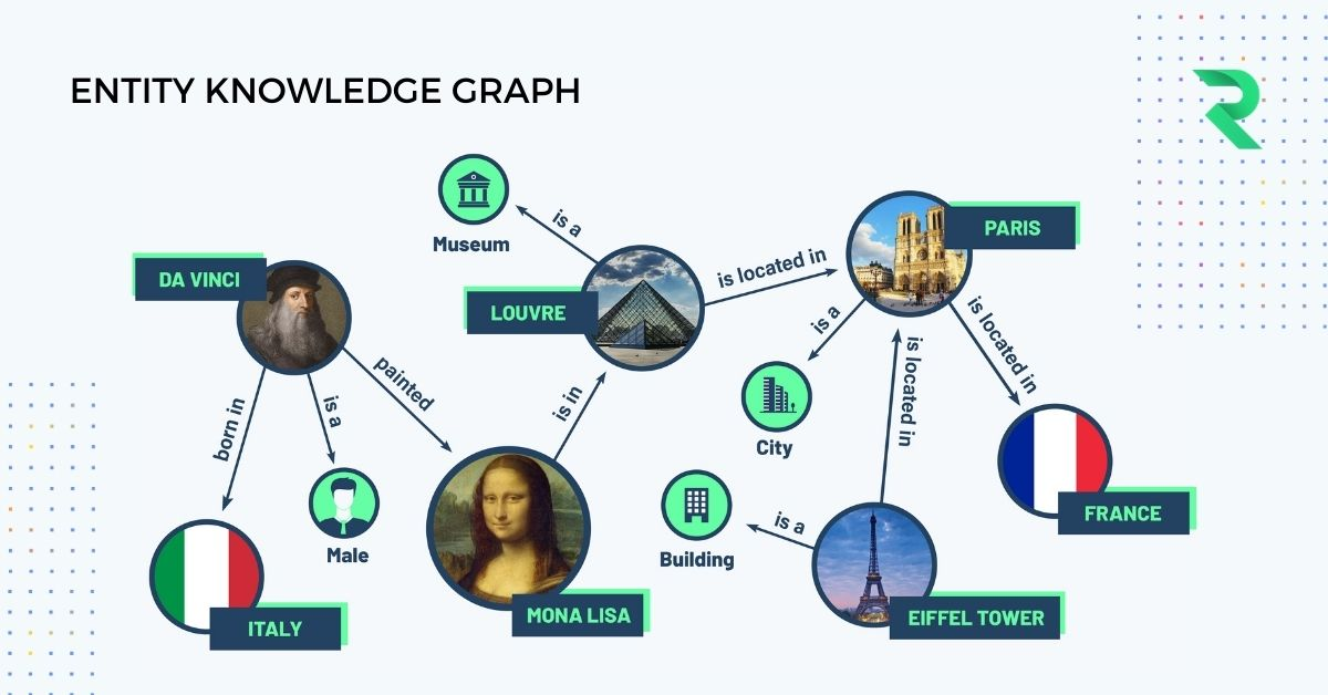 An example of how entity knowledge graph works